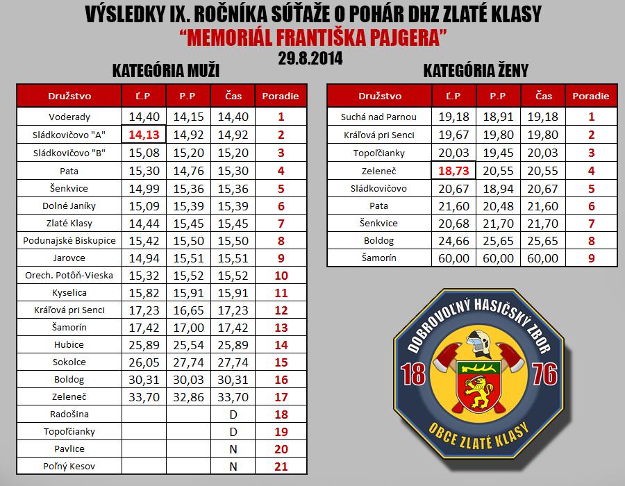 Výsledky 9. ročníka súťaže o pohár DHZ Zlaté Klasy 2014